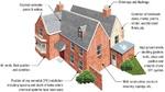 External Defects House Check List - Dampness